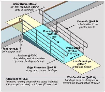 accesibility ramp schema