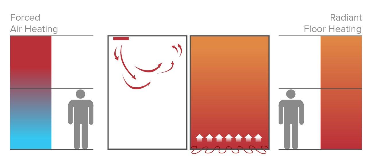 Basement Heating Illustration