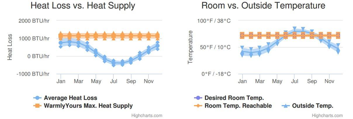 Bathroom Heat Loss Graph