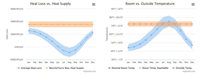Heat Loss Calculation Graph-Basement