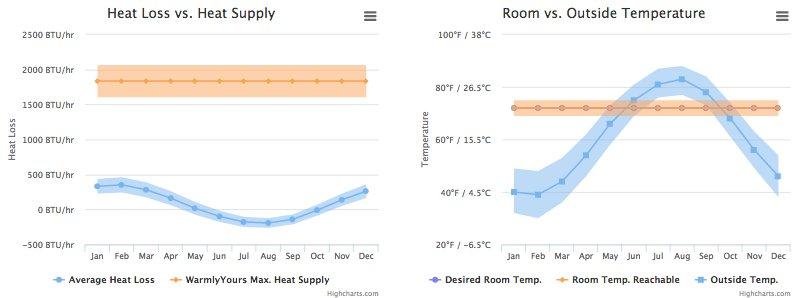 Heat Loss Calculation Graph-Bathroom