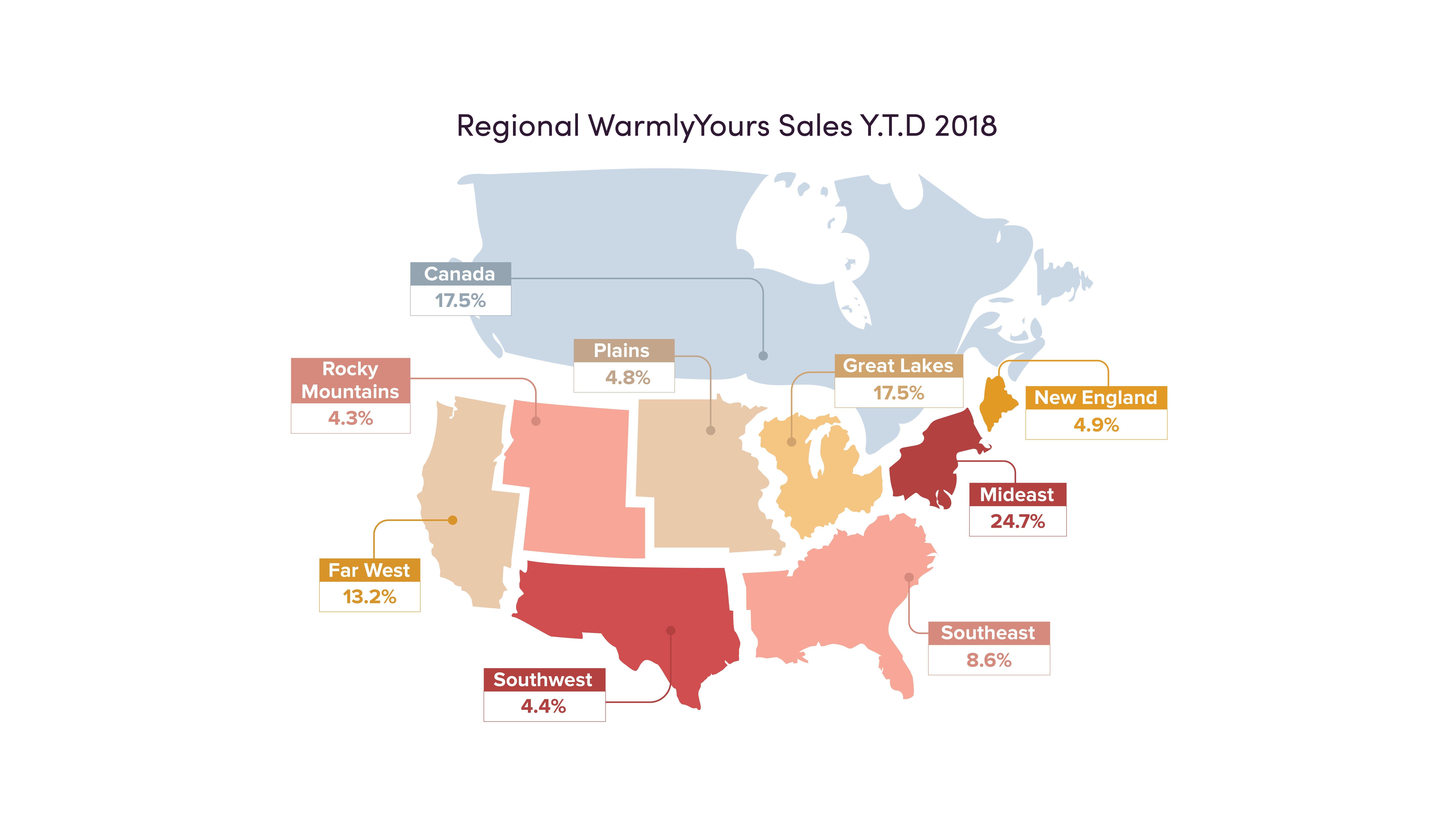 Regional WarmlyYours Sales Y.T.D 2018