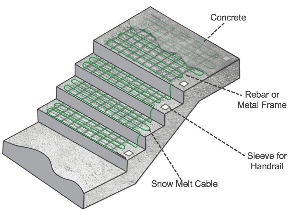 Snow Melt Cables