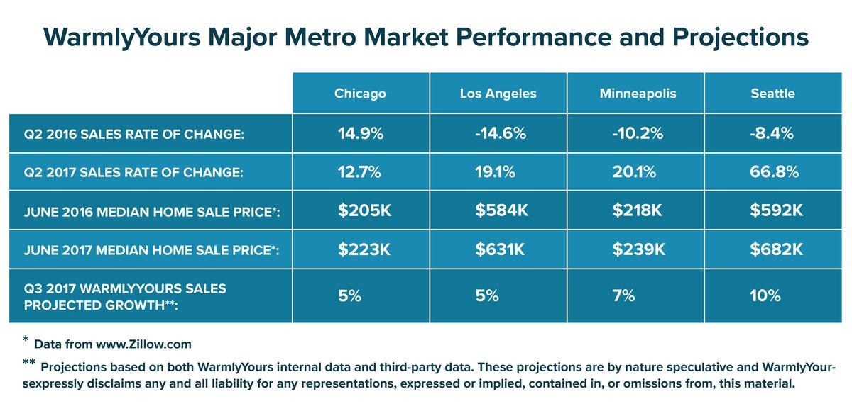 2nd Quarter Report 2017 - Metro Market