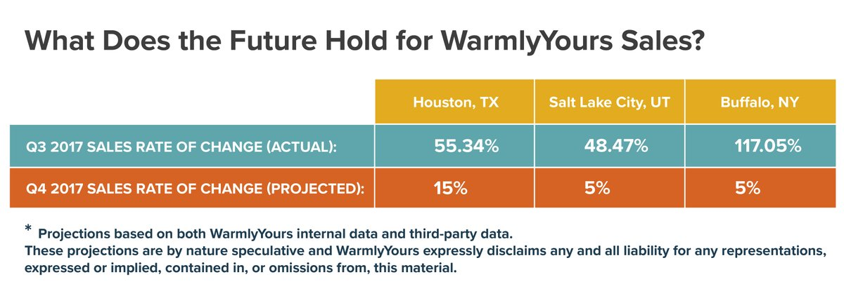 3rd Quarter Report 2017 - What Does the Future Hold for WarmlyYours Sales
