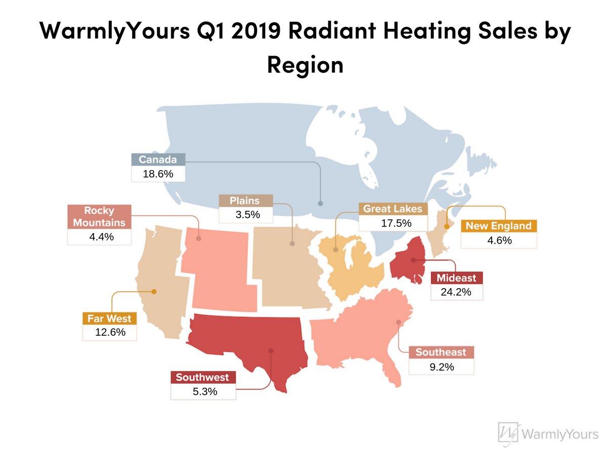 WarmlyYours Q1 2019 Radiant Heating Sales by Region