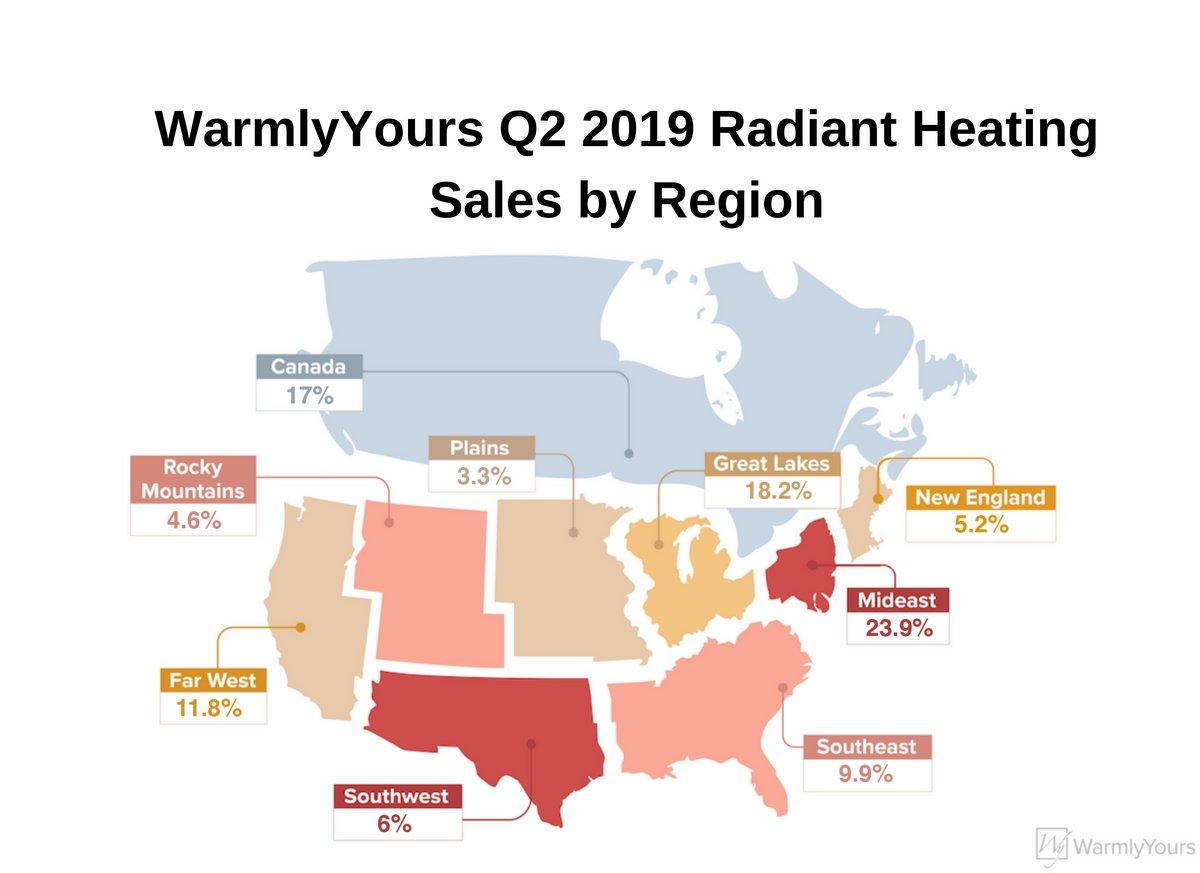 WarmlyYours Q2 2019 Radiant Heating Sales by Region