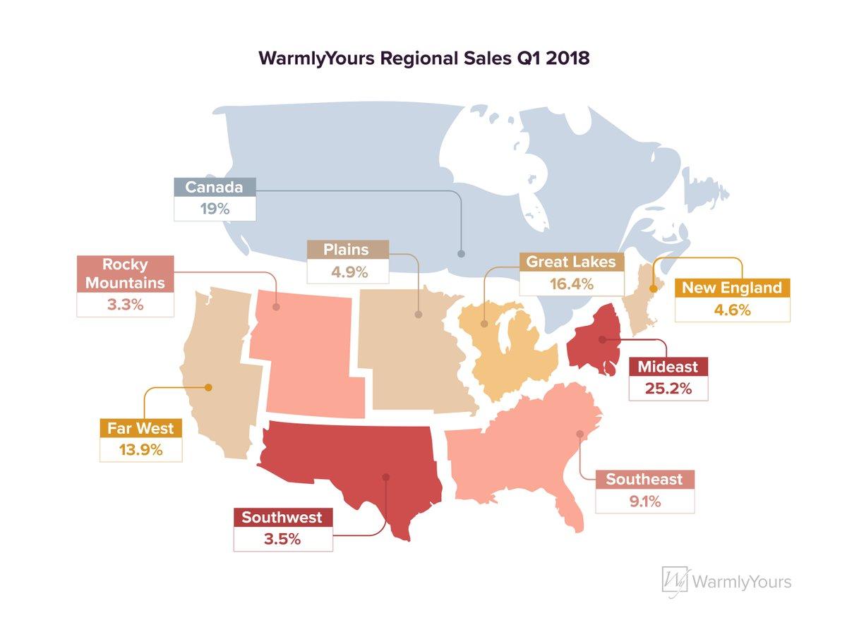 WarmlyYours Regional Sales Q1 2018