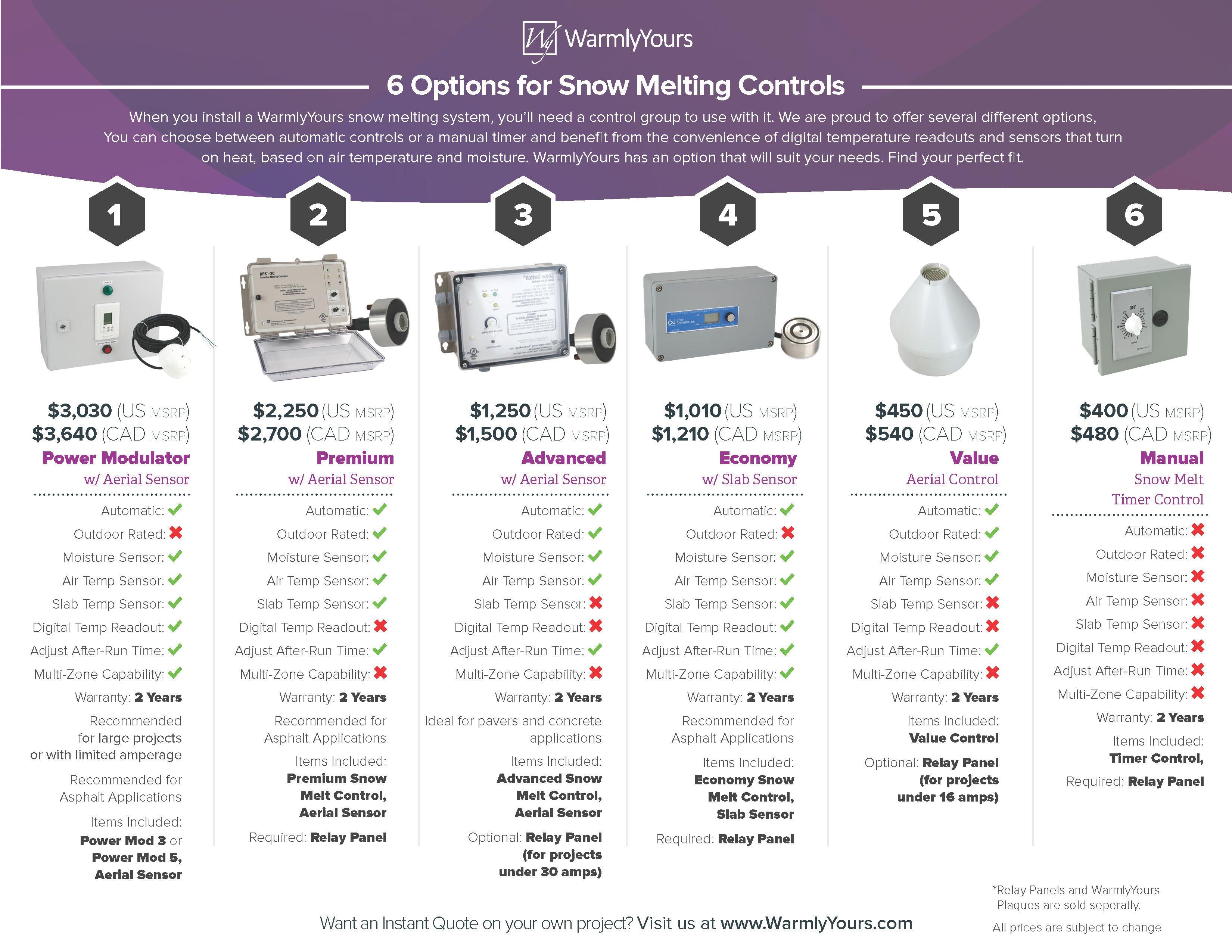 Snow Melt Control Comparison