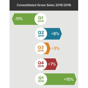 Consolidated gross sales quarter by quarter 2015 to 2016 89d3f9