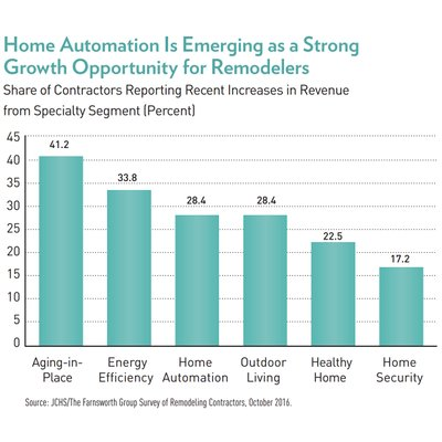 Aging in place, energy, home automation increasing