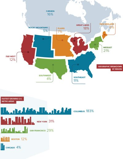 WarmlyYours 2015 Second Quarter Industry Report Infographic
