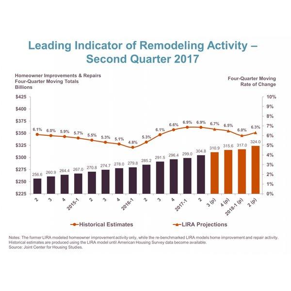 LIRA Q2 2017 report chart
