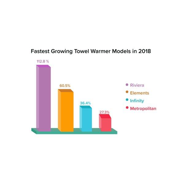 Q4 2018 Fastest Growing Towel Warmer Models