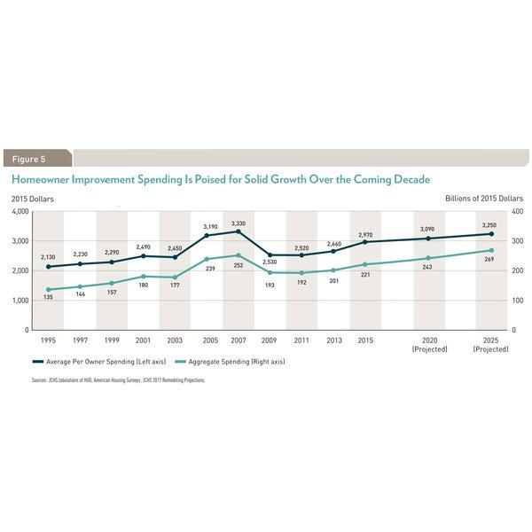 Remodeling spending growing