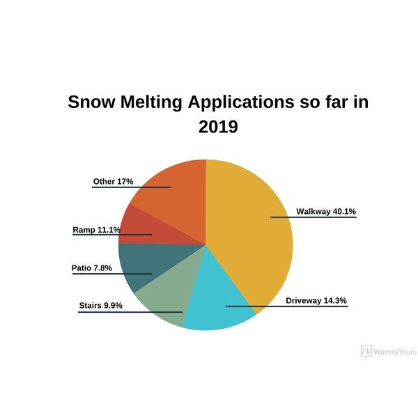 Snow Melting Applications so far in 2019