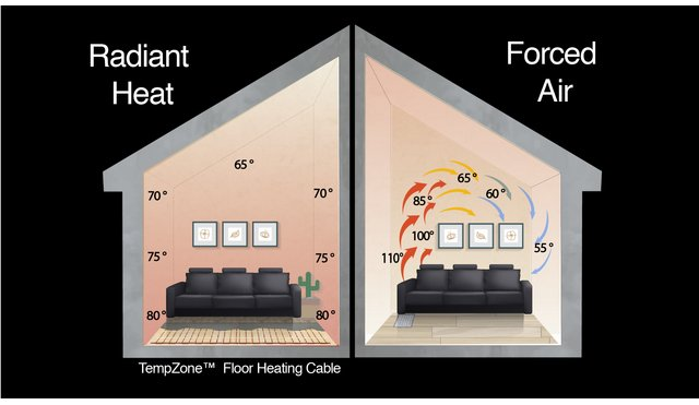 Your 'Cheat Sheet' for Radiant Heat vs  Forced Air | WarmlyYours